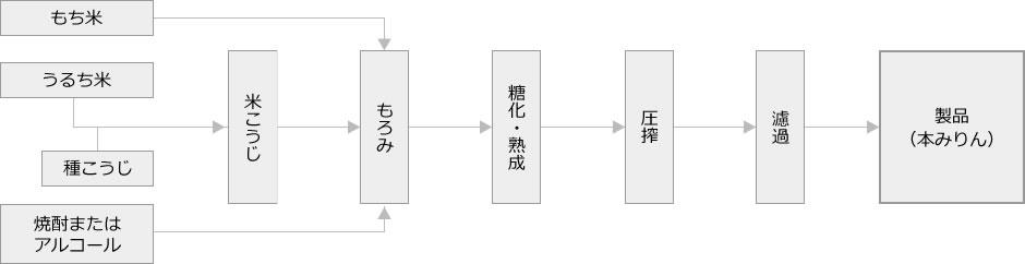 みりん 漢字